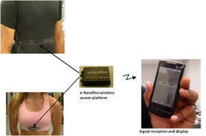 The wireless monitoring system includes sensors, integrated into garments, that communicate health information to smart phones.