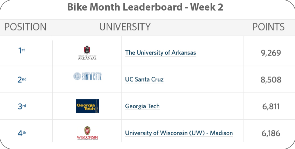Graphic showing university standings with U of A in lead
