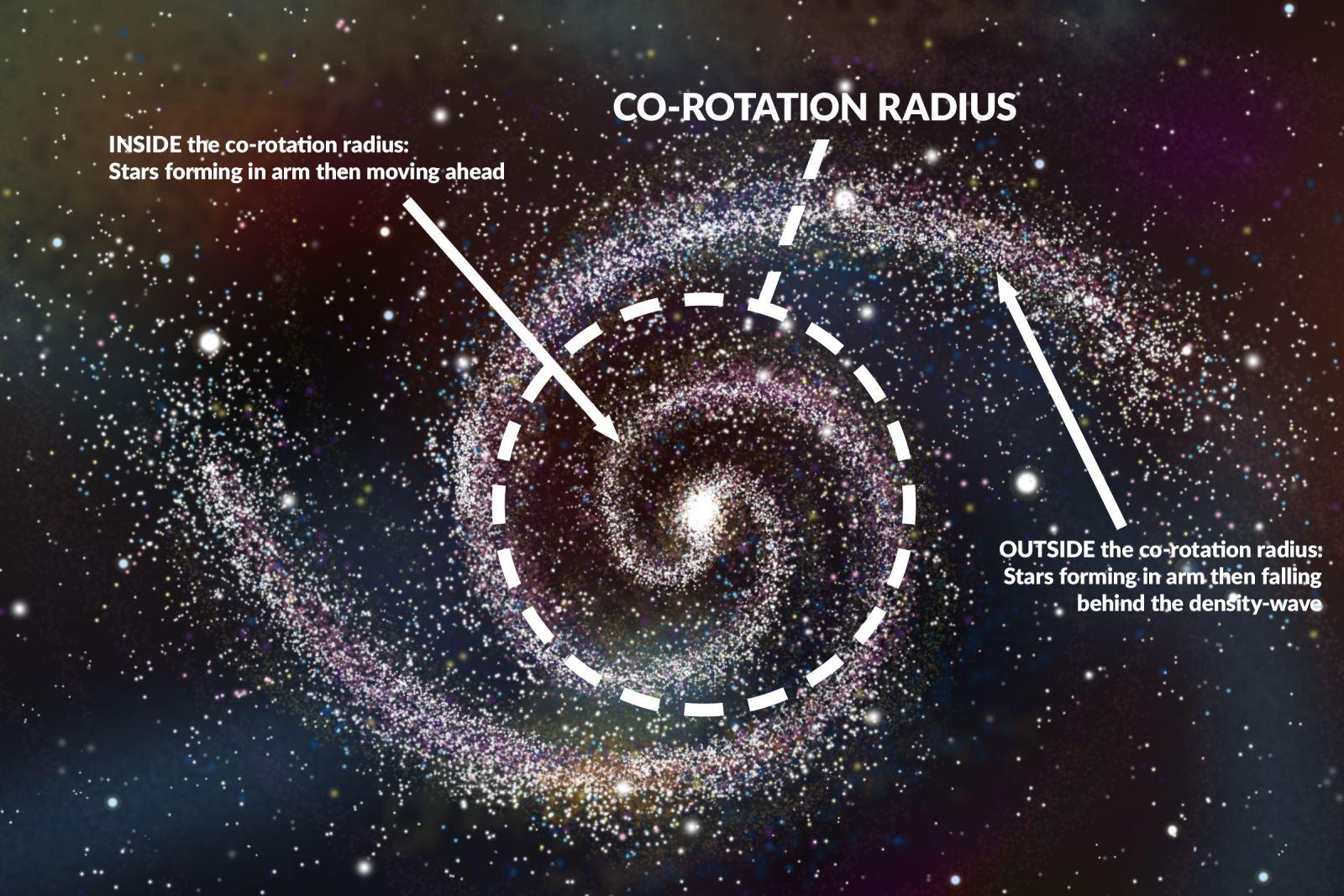 Galaksers spiralstruktur med den såkaldte ko-rotations radius