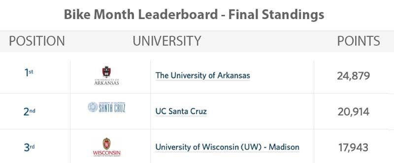 chart showing University of Arkansas winning the national challenge