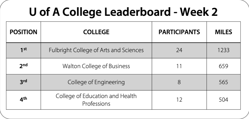 chart showing competition between top four U of A colleges