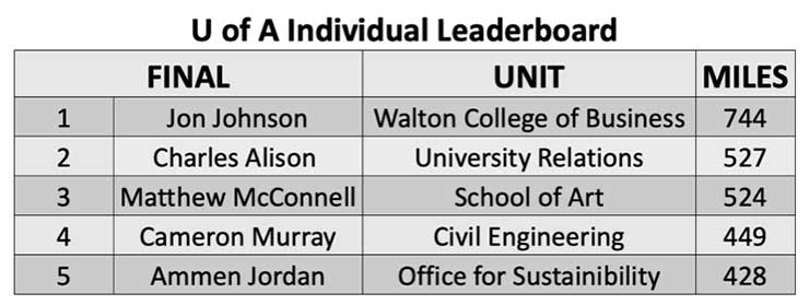Chart showing individual leaders with Jon Johnson in first place