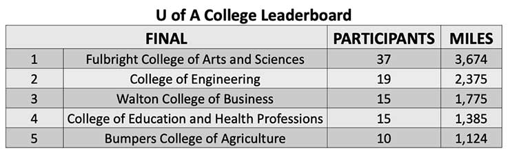 Chart showing college rankings with Fulbright College winning