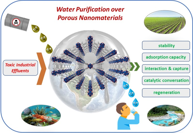 This image illustrates how Hassan Beyzavi proposes to use nanopourous structures to remove contaminants from drinking water.